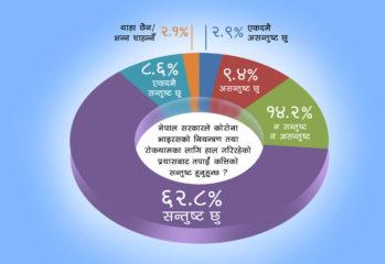 नागरिक सर्वेक्षण: कसरी सरकारको कामबाट ७१.४ प्रतिशत सन्तुष्ट?